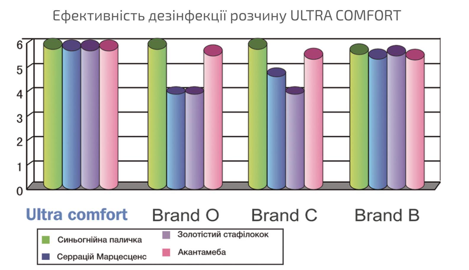 Купить Розчин для контактних лінз Ultra Comfort Comfort Line ᐉ Магазин лінз