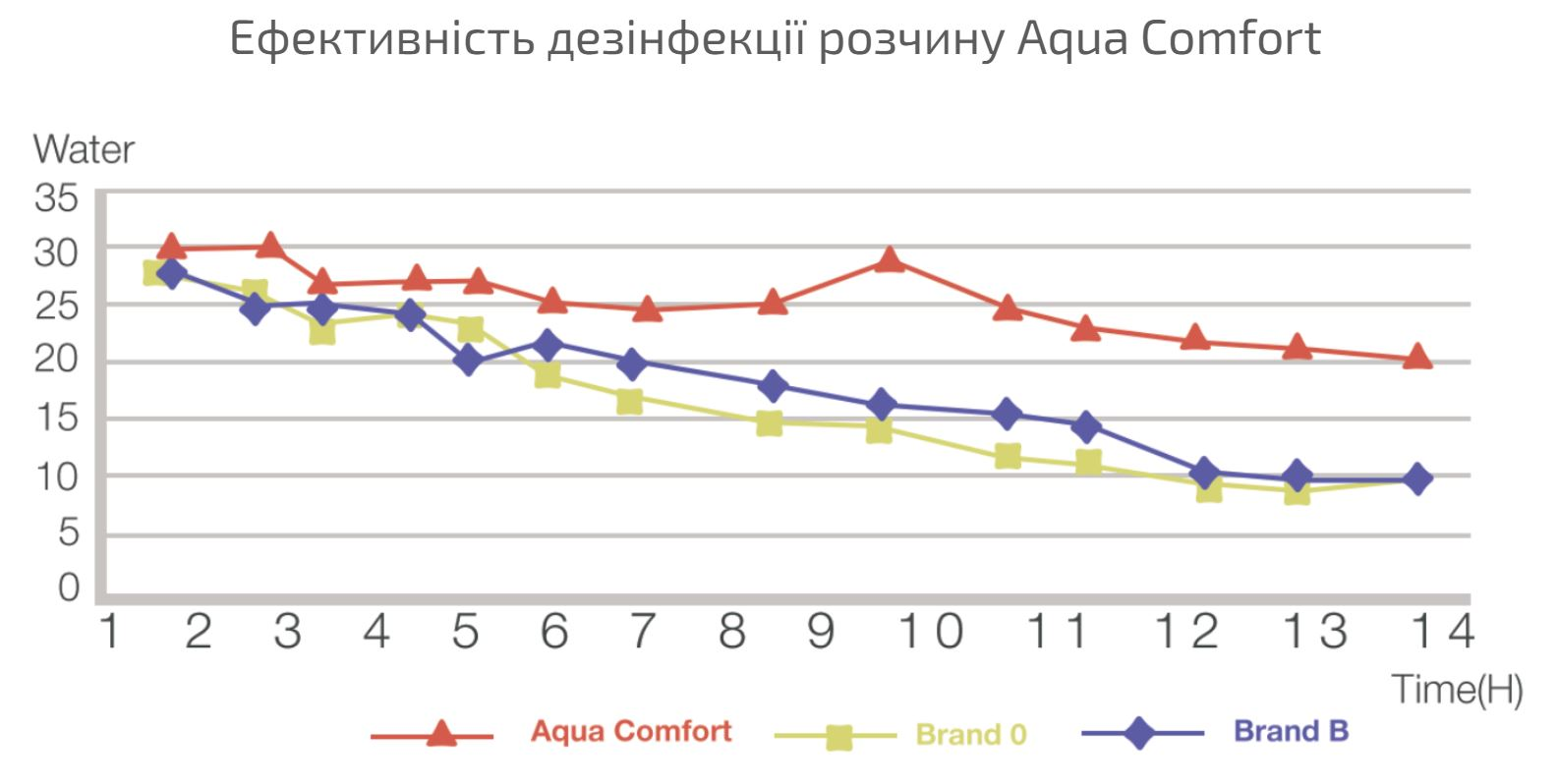 Купить Розчин для контактних лінз Aqua Comfort Comfort Line ᐉ Магазин лінз