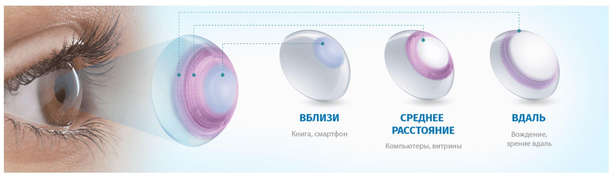 Купить Одноденні мультифокальні контактні лінзи Dailies AquaComfort Plus Multifocal Alcon ᐉ Магазин лінз