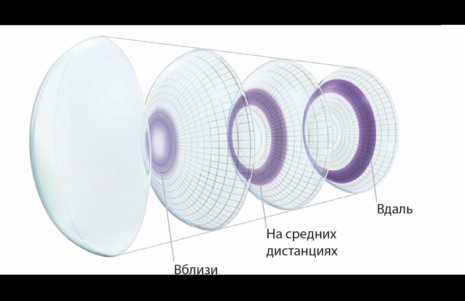 Купить Месячные мультифокальные контактные линзы Air Optix Plus HydraGlyde Multifocal Alcon ᐉ Магазин линз